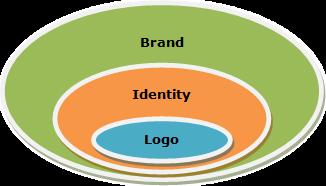 Cenni sulla Brand Identity